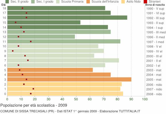Grafico Popolazione in età scolastica - Sissa Trecasali 2009