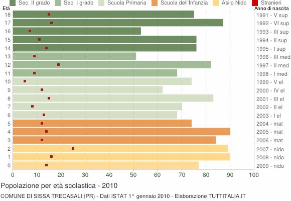 Grafico Popolazione in età scolastica - Sissa Trecasali 2010