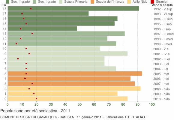 Grafico Popolazione in età scolastica - Sissa Trecasali 2011