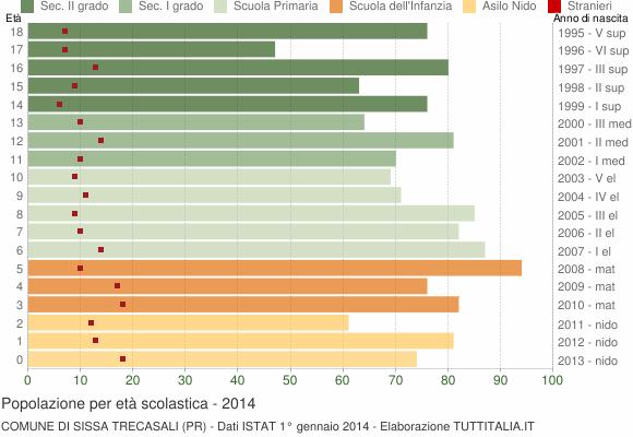 Grafico Popolazione in età scolastica - Sissa Trecasali 2014