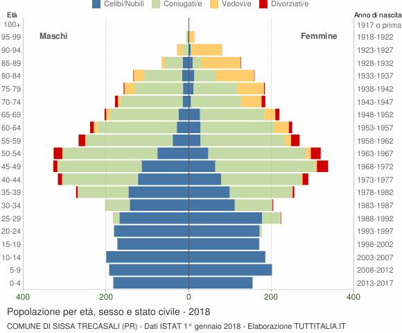 Grafico Popolazione per età, sesso e stato civile Comune di Sissa Trecasali (PR)