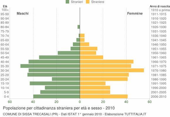 Grafico cittadini stranieri - Sissa Trecasali 2010