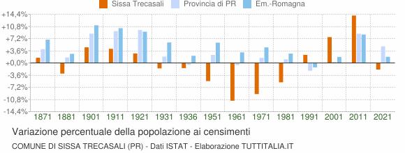 Grafico variazione percentuale della popolazione Comune di Sissa Trecasali (PR)