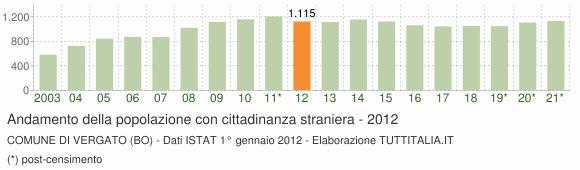 Grafico andamento popolazione stranieri Comune di Vergato (BO)
