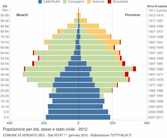 Grafico Popolazione per età, sesso e stato civile Comune di Vergato (BO)