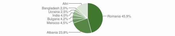 Grafico cittadinanza stranieri - Ziano Piacentino 2019