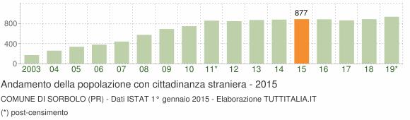 Grafico andamento popolazione stranieri Comune di Sorbolo (PR)