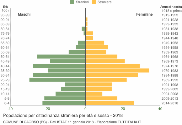 Grafico cittadini stranieri - Caorso 2018