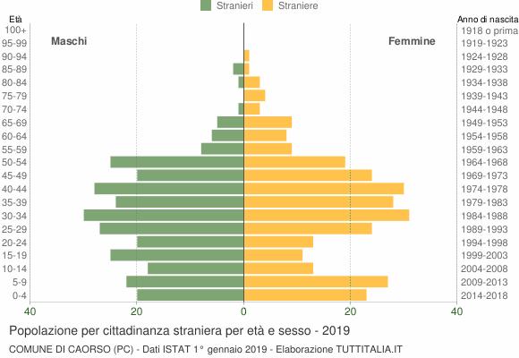 Grafico cittadini stranieri - Caorso 2019
