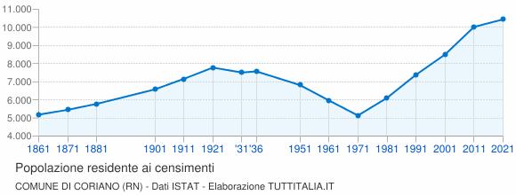 Grafico andamento storico popolazione Comune di Coriano (RN)