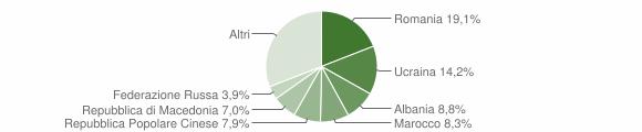 Grafico cittadinanza stranieri - Coriano 2018