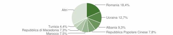 Grafico cittadinanza stranieri - Coriano 2019