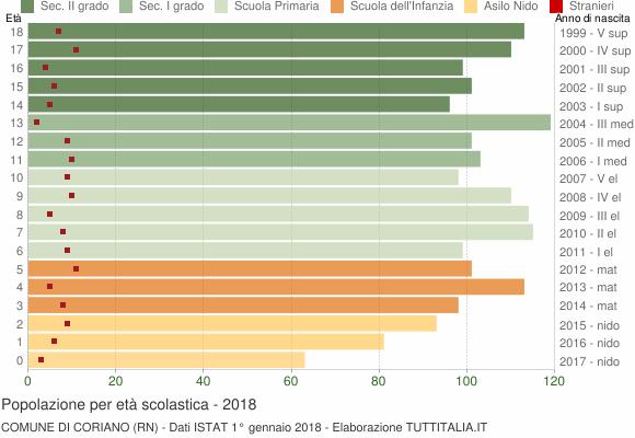 Grafico Popolazione in età scolastica - Coriano 2018