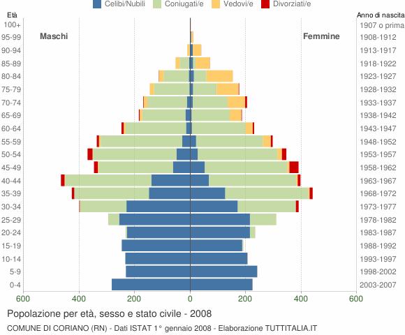 Grafico Popolazione per età, sesso e stato civile Comune di Coriano (RN)