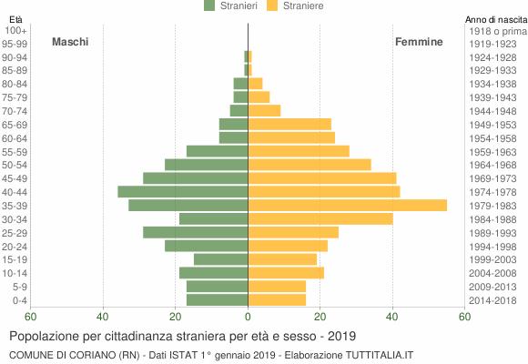 Grafico cittadini stranieri - Coriano 2019