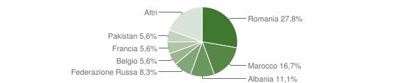 Grafico cittadinanza stranieri - Maiolo 2018