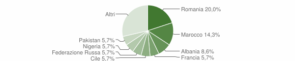 Grafico cittadinanza stranieri - Maiolo 2019