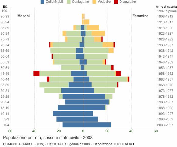 Grafico Popolazione per età, sesso e stato civile Comune di Maiolo (RN)