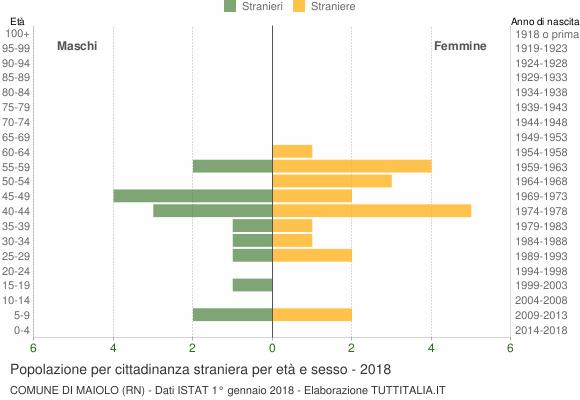 Grafico cittadini stranieri - Maiolo 2018