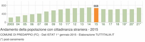 Grafico andamento popolazione stranieri Comune di Predappio (FC)