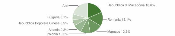 Grafico cittadinanza stranieri - Predappio 2009