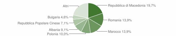 Grafico cittadinanza stranieri - Predappio 2010