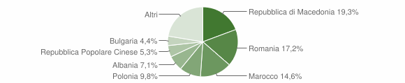 Grafico cittadinanza stranieri - Predappio 2012