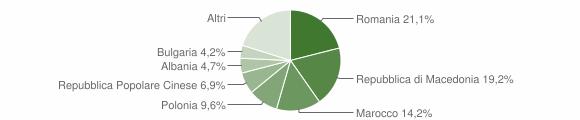 Grafico cittadinanza stranieri - Predappio 2014
