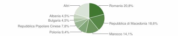 Grafico cittadinanza stranieri - Predappio 2015