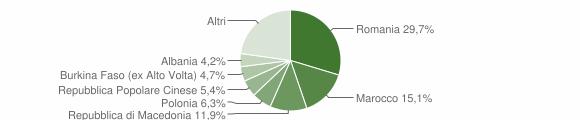 Grafico cittadinanza stranieri - Predappio 2018