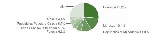 Grafico cittadinanza stranieri - Predappio 2019