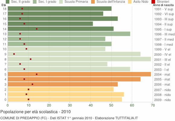 Grafico Popolazione in età scolastica - Predappio 2010