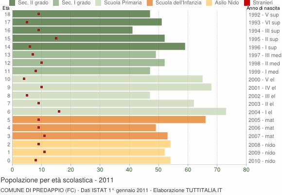 Grafico Popolazione in età scolastica - Predappio 2011