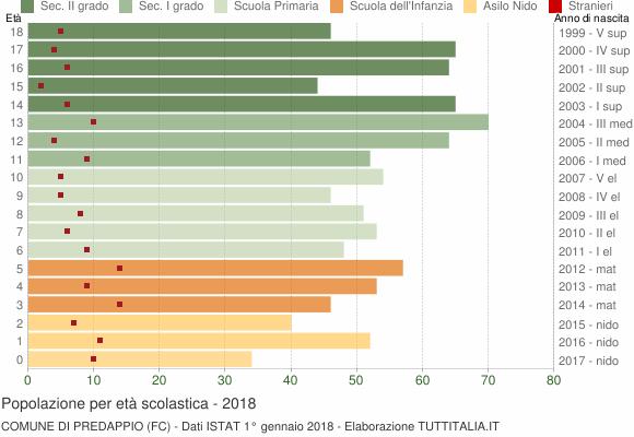 Grafico Popolazione in età scolastica - Predappio 2018