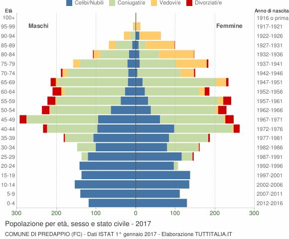 Grafico Popolazione per età, sesso e stato civile Comune di Predappio (FC)