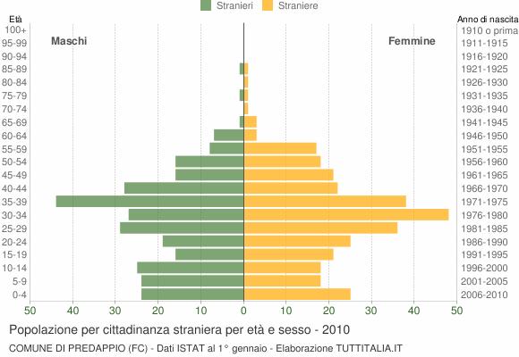 Grafico cittadini stranieri - Predappio 2010