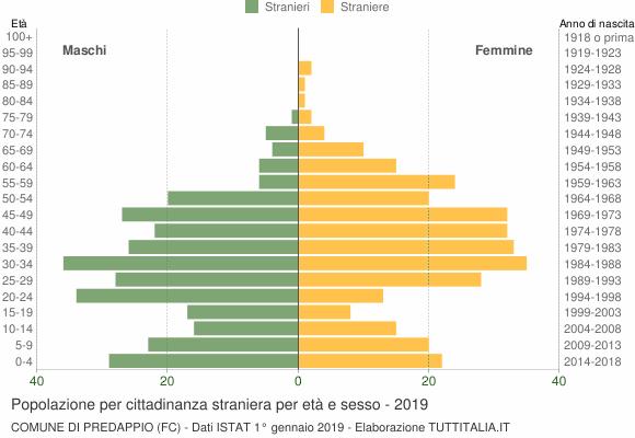 Grafico cittadini stranieri - Predappio 2019