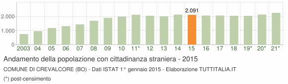 Grafico andamento popolazione stranieri Comune di Crevalcore (BO)