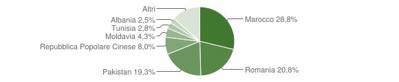 Grafico cittadinanza stranieri - Crevalcore 2019