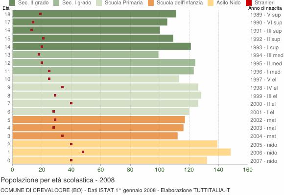 Grafico Popolazione in età scolastica - Crevalcore 2008