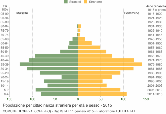 Grafico cittadini stranieri - Crevalcore 2015