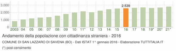 Grafico andamento popolazione stranieri Comune di San Lazzaro di Savena (BO)