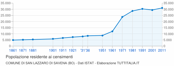 Censimento san lazzaro di savena 1861 2011 grafici su for Jaboli arredamenti san lazzaro di savena