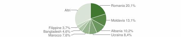 Grafico cittadinanza stranieri - San Lazzaro di Savena 2012