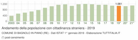 Grafico andamento popolazione stranieri Comune di Bagnolo in Piano (RE)