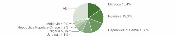 Grafico cittadinanza stranieri - Riva del Po 2019