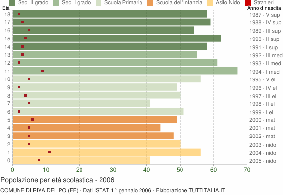 Grafico Popolazione in età scolastica - Riva del Po 2006