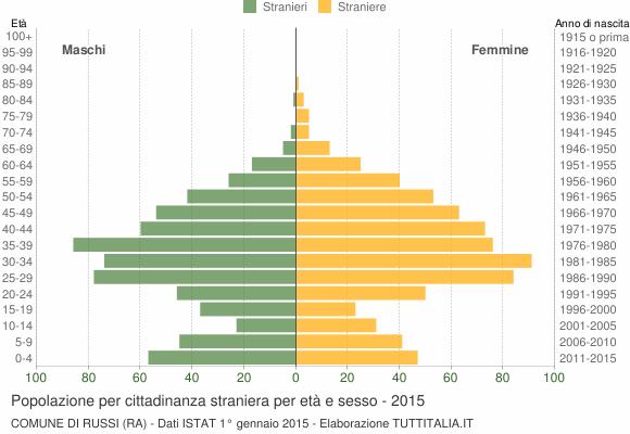 Grafico cittadini stranieri - Russi 2015