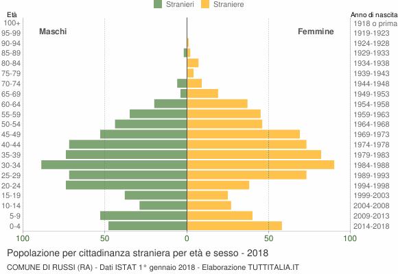 Grafico cittadini stranieri - Russi 2018