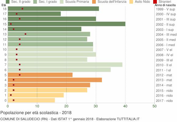 Grafico Popolazione in età scolastica - Saludecio 2018